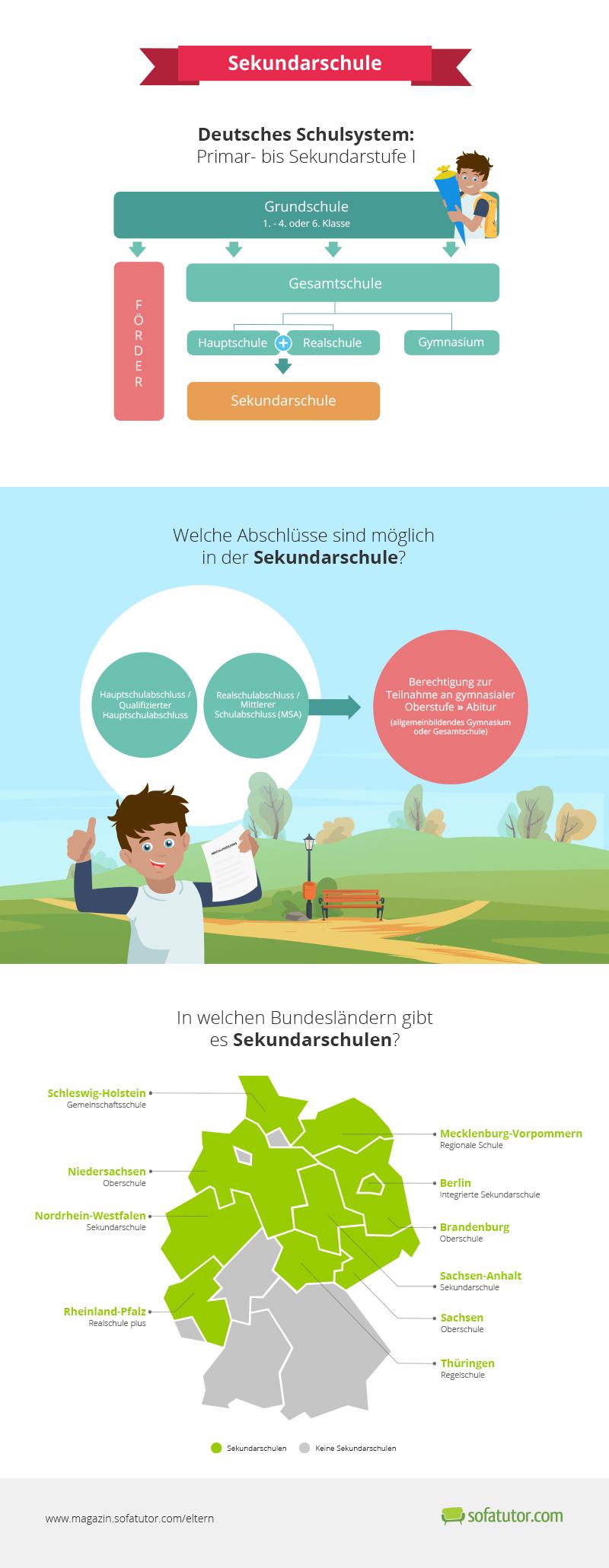 Infografik, Sekundarschule, weiterführende Schule, Schulabchluss, Realschule, Hauptschule