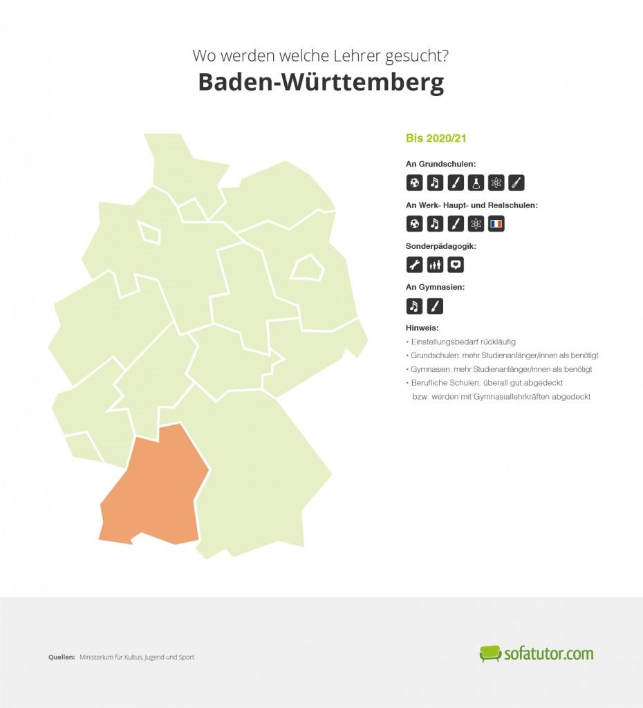 Lehrerbedarf Baden Württemberg