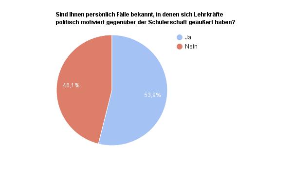 Auswertung Umfrage Lehrer Meinung -Frage3