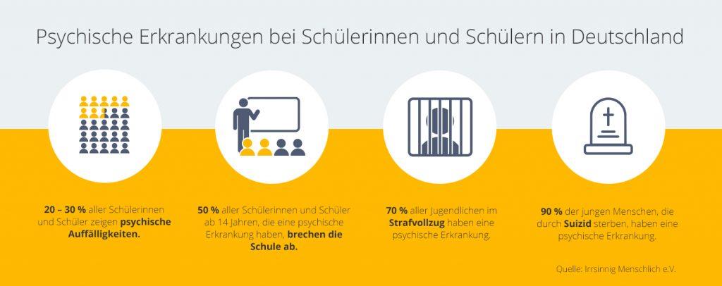 infografik_psychische_gesundheit_jugendliche