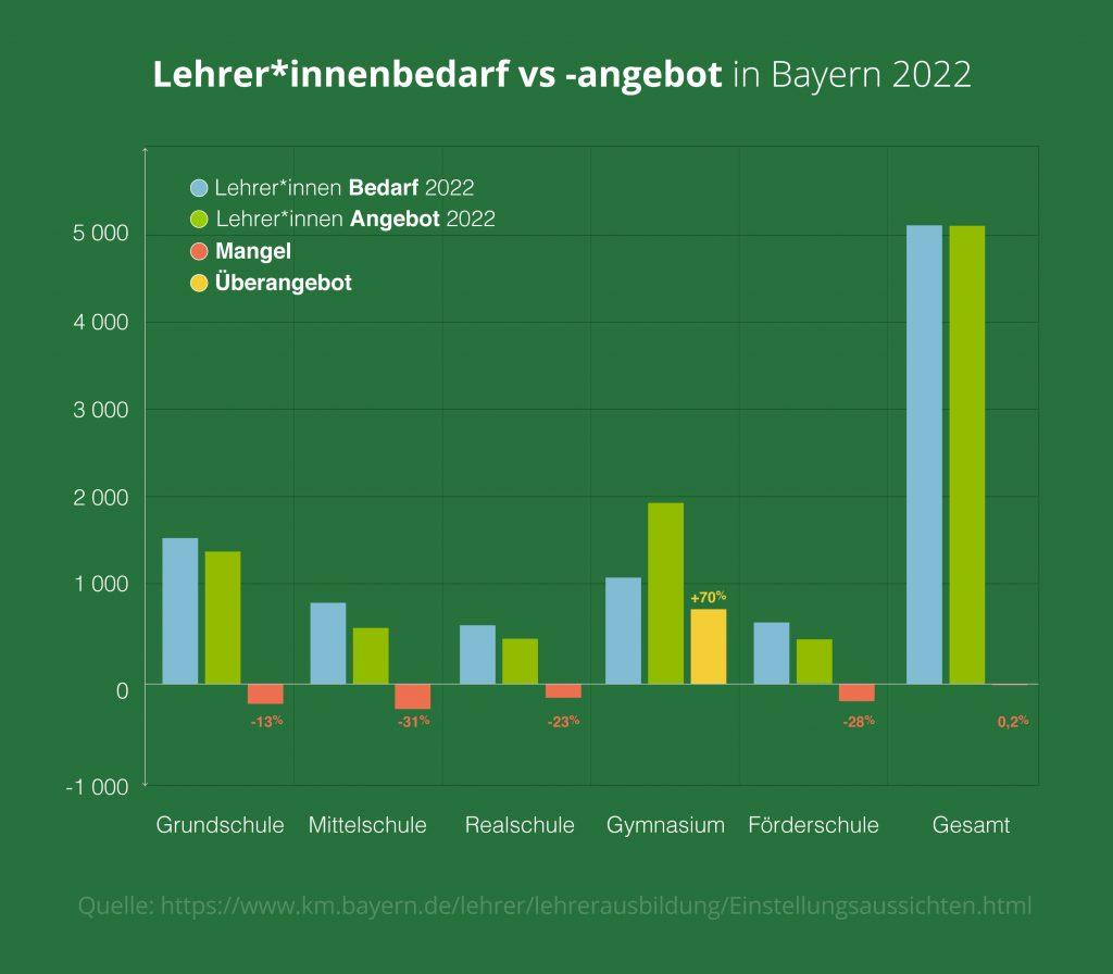 Lehrer*innenmangel in Bayern