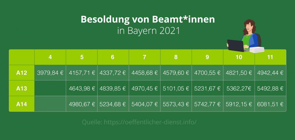 So viel verdienen Lehrer*innen in Bayern