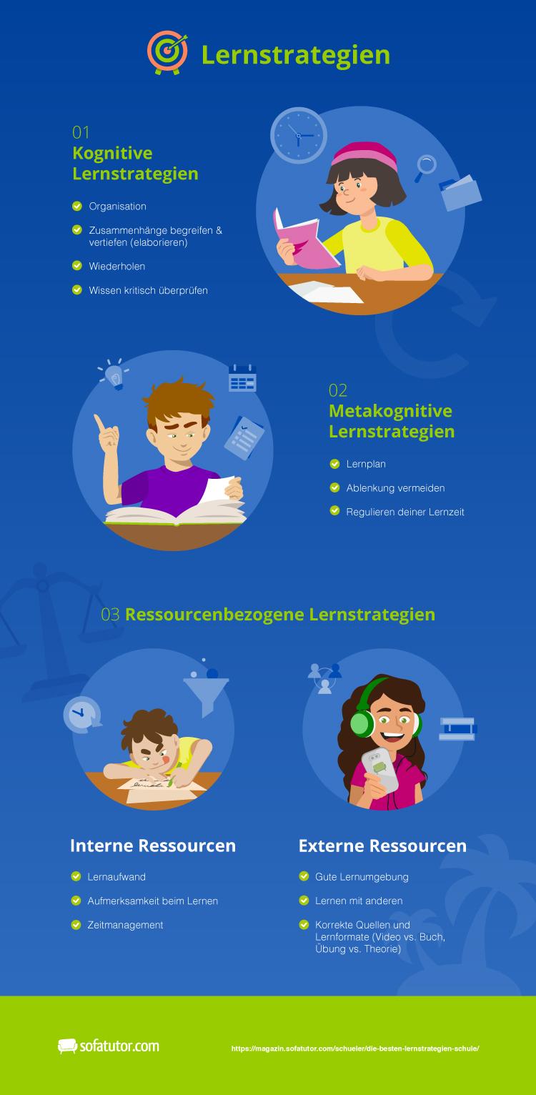 kognitive vs. metakognitive Lernstrategien & interne vs. externe Ressourcen beim Lernen in einer Infografik