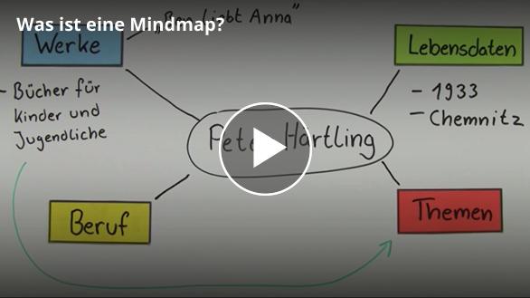 Screenshot zur Mindmap