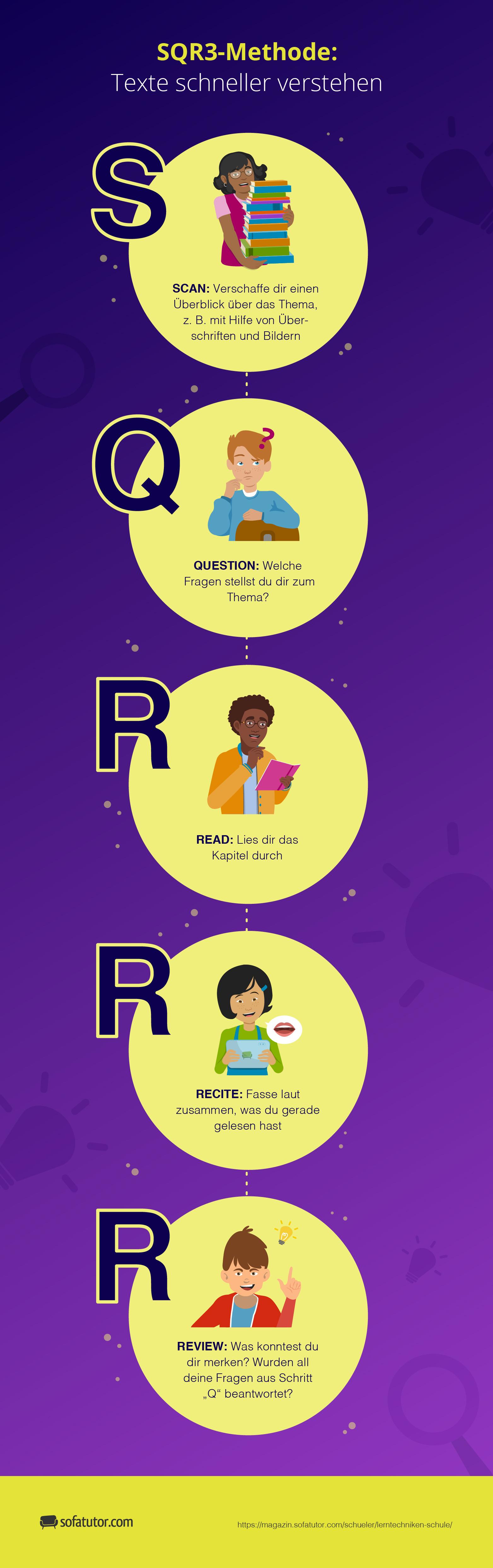 SQR3 Methode Infografik Uebersicht Lerntechniken