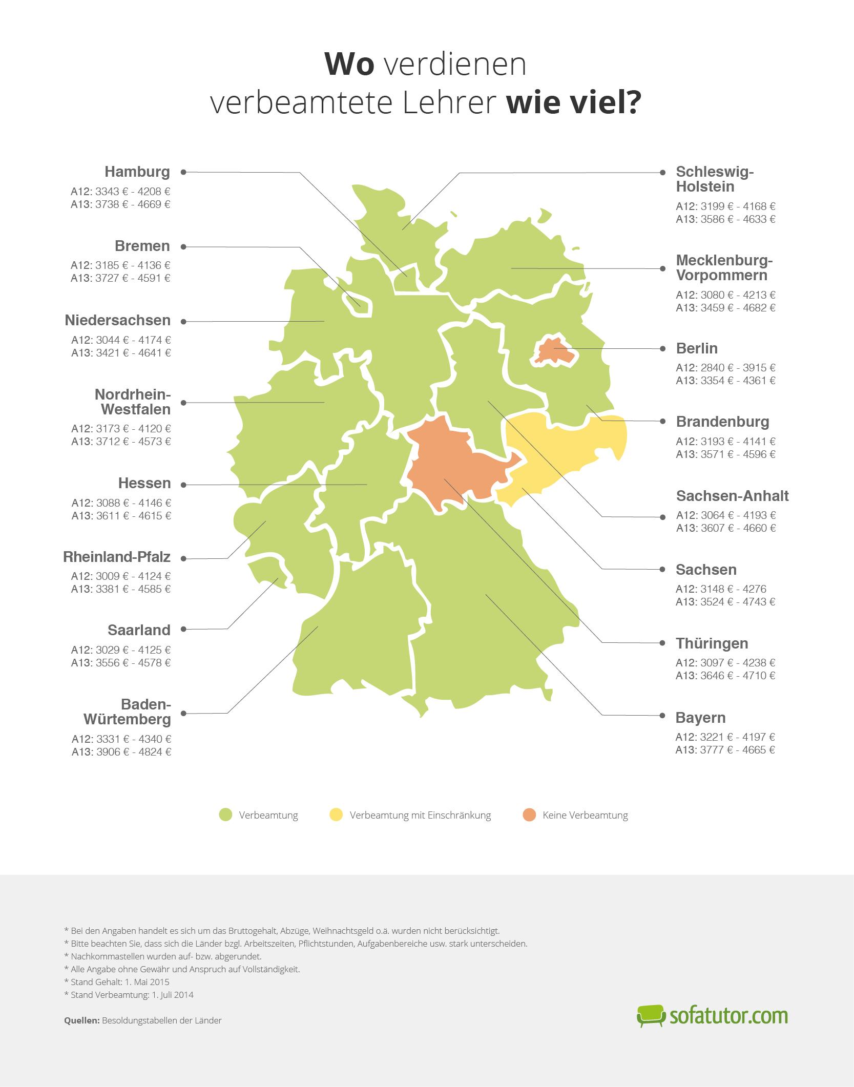 Was Verdient Ein Lehrer In Berlin