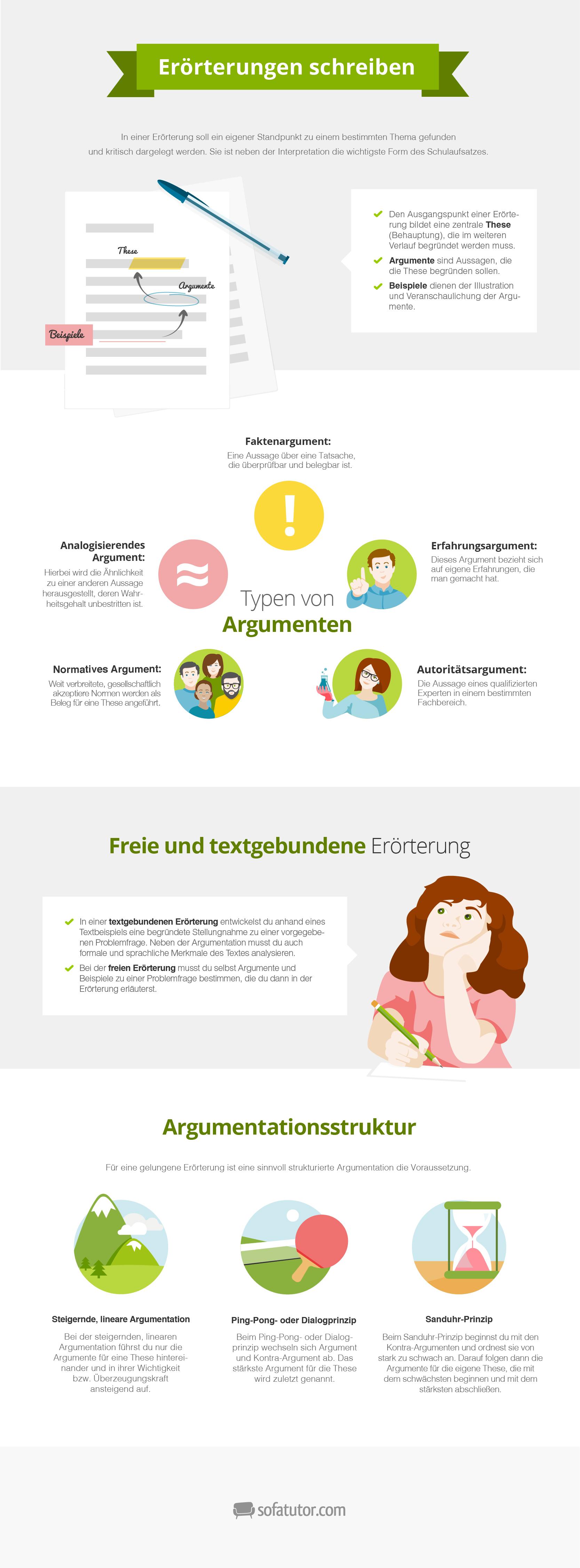 deutsch erörterung  lernposter kostenlos zum download