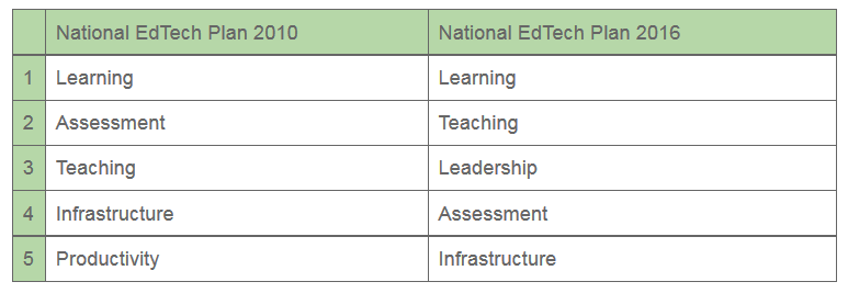 National EdTech Plan