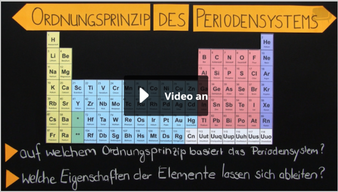 Periodensystem Lernen