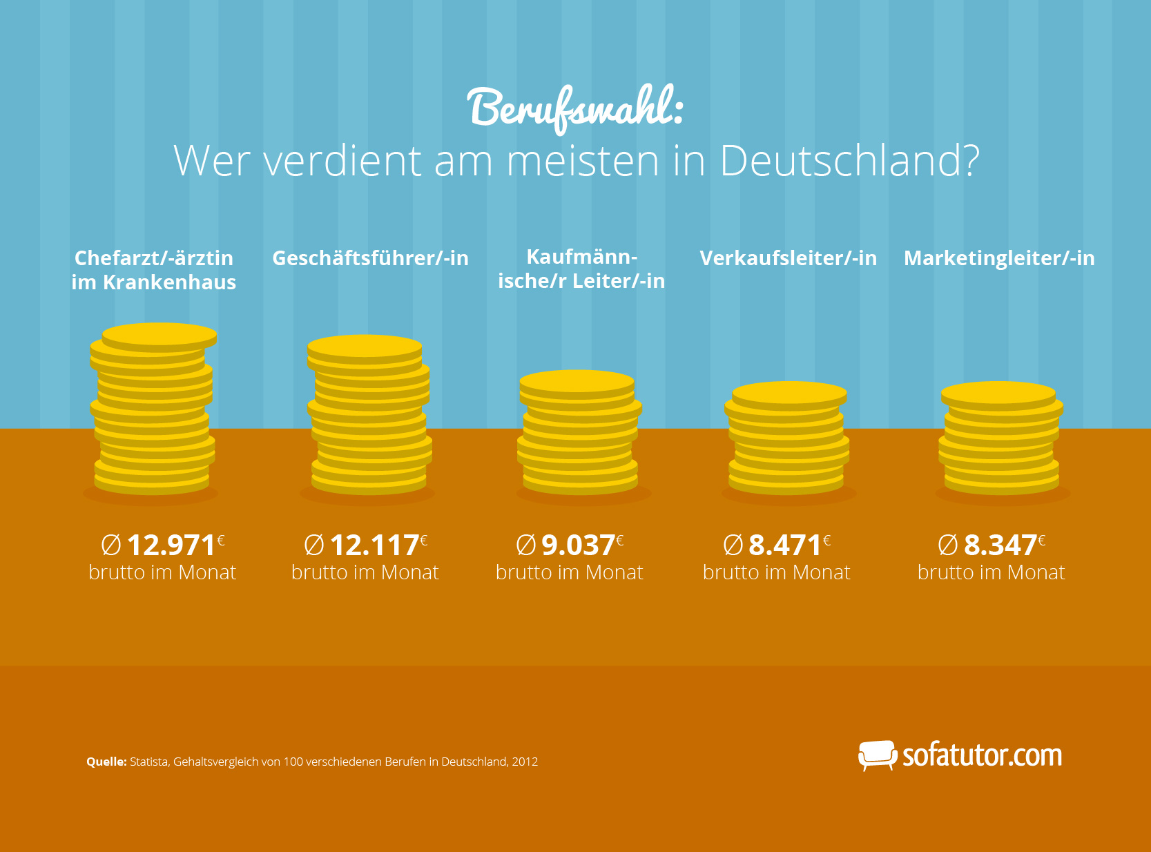 Wer Verdient Was In Deutschland